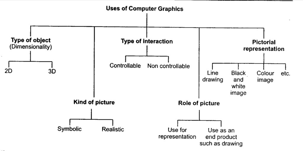 classification of applications of Computer Graphics